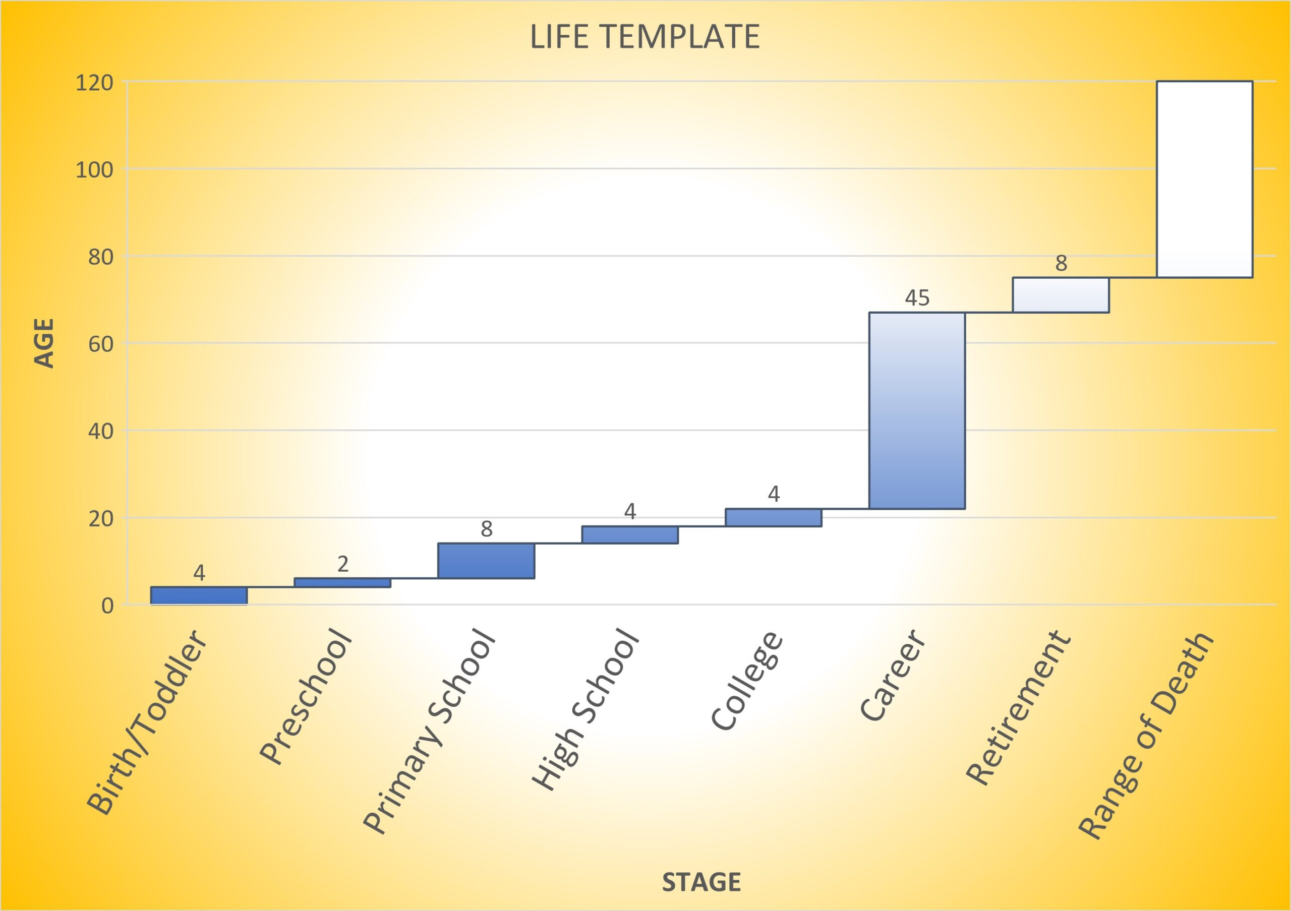 """A """"Life Template"""" chart showing how Retirement Wealth Management can address a largely variable retirement stage."""